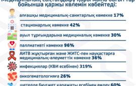 Какие медицинские услуги станут доступнее для казахстанцев 2021 году?